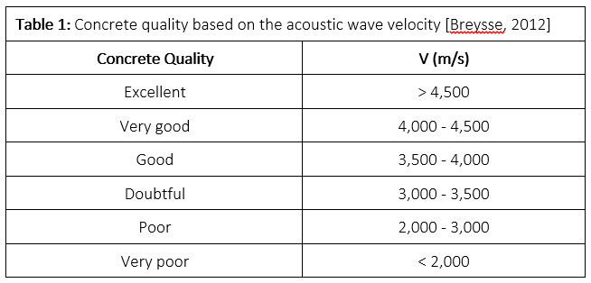 Relationship between the Quality of Concrete and Acoustic Wave Velocity