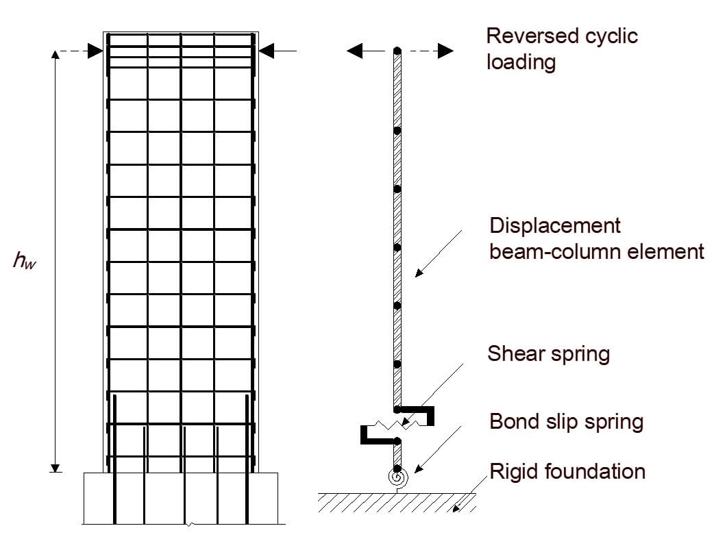 Modeling Shear Walls