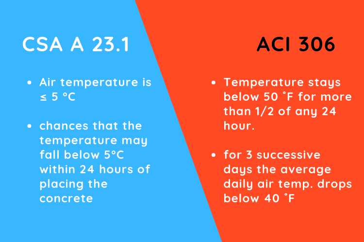 CSA A 23.1 vs ACI 306 FPrimeC Solutions Cold Weather Concreting