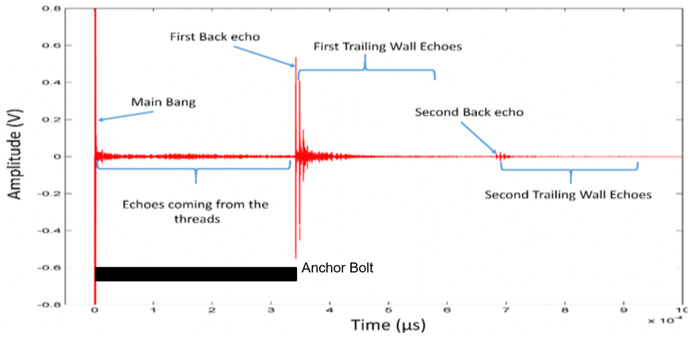 Achor Bolt - Ultrasonic test results
