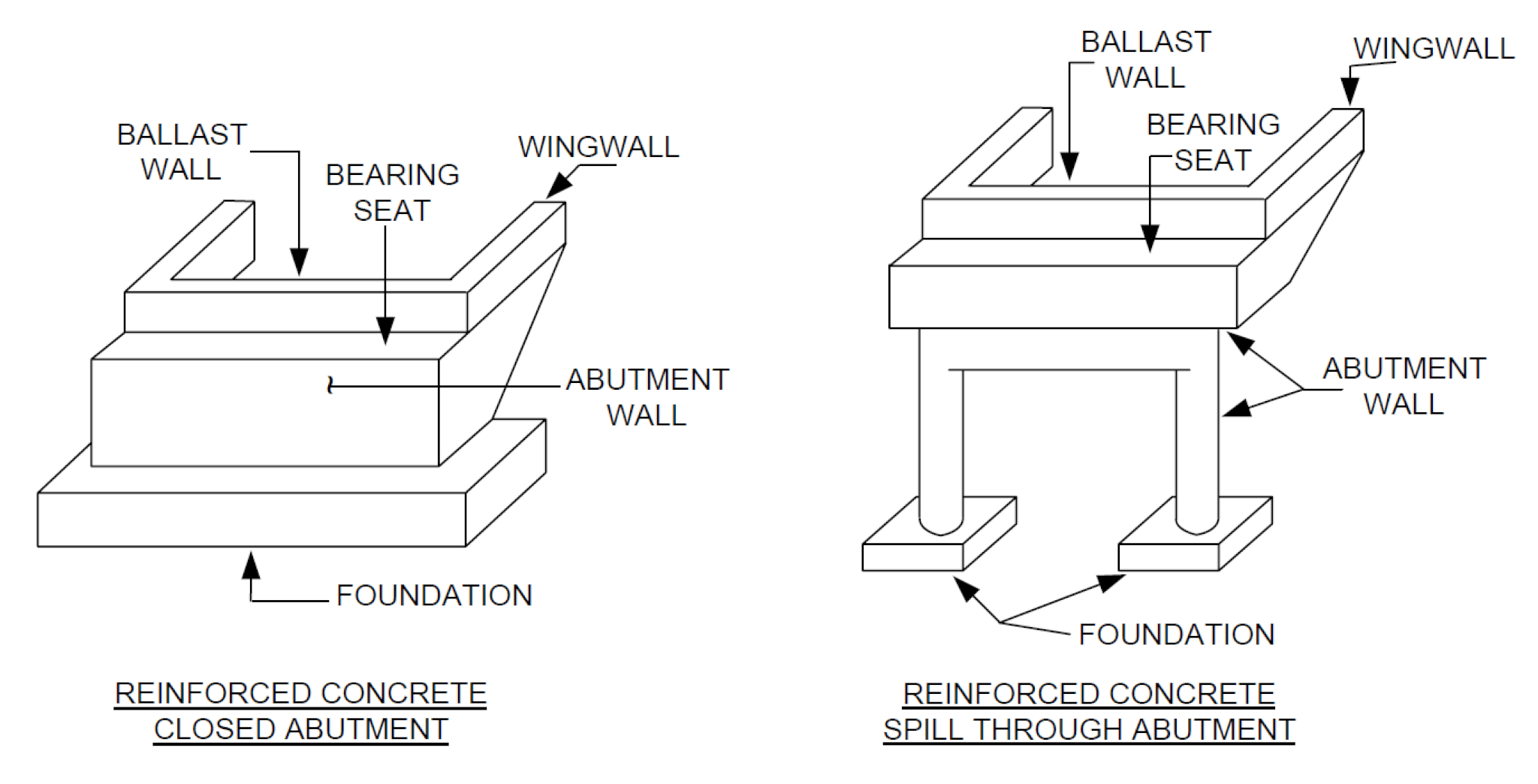 Abutment Walls (Adapted from OSIM 2008