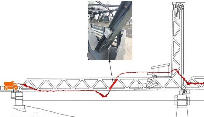 Truss Bridge - Structural Health Monitoring for Bridge Structures - Strain-Based-System